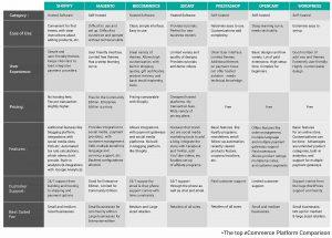 Top eCommerce platform comparison