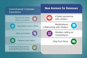 Retailer's Imperative