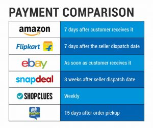 List of marketplaces and their payment terms compared