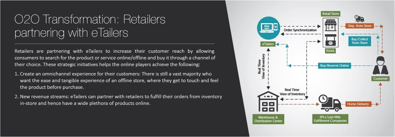 O2O Transformation Retailers