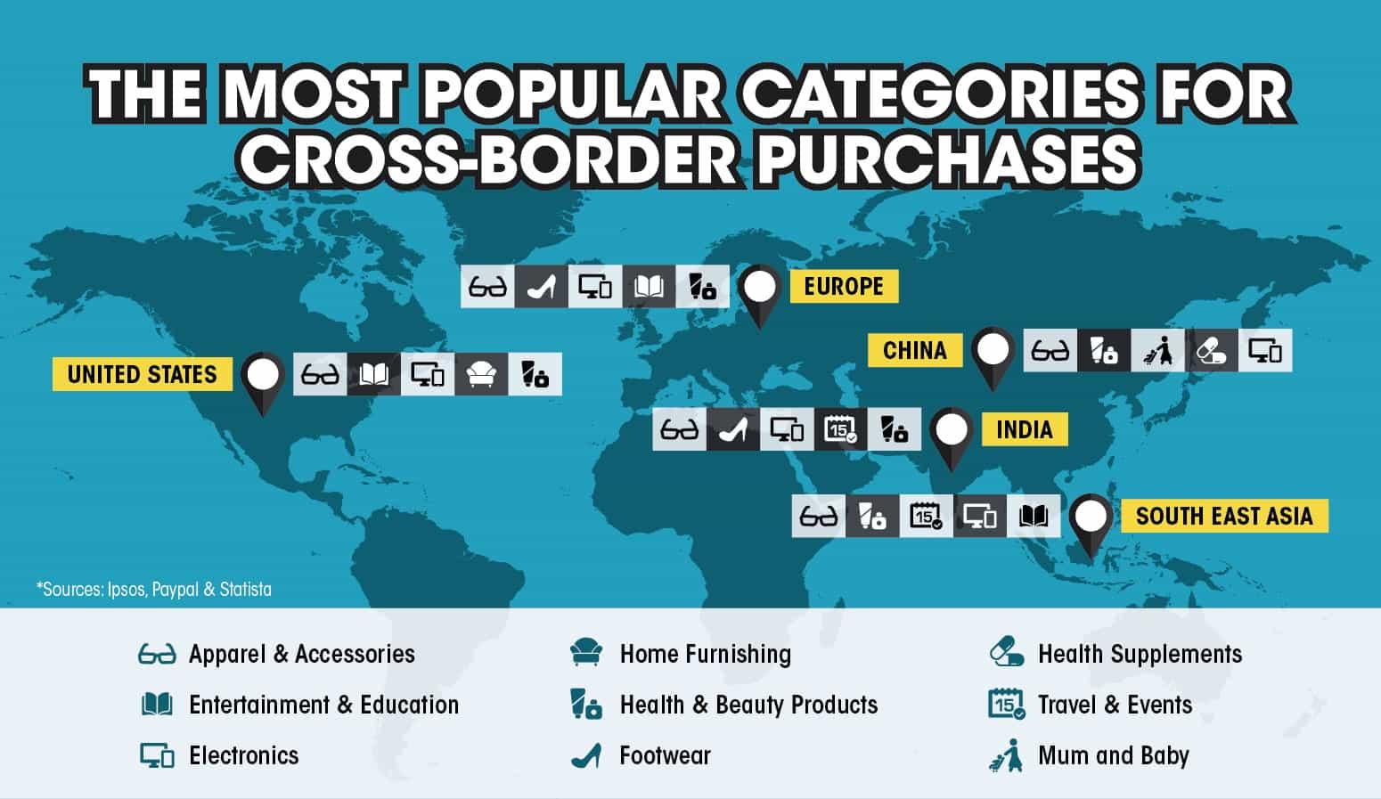 Popular Categories for Cross Border